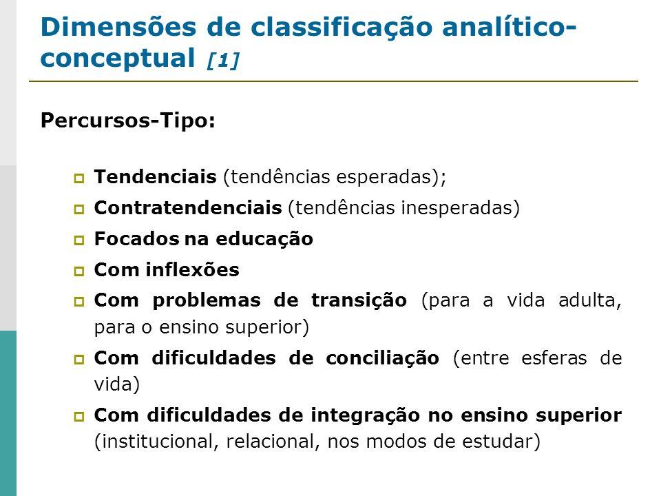 Dimensões de classificação analítico-conceptual [1]